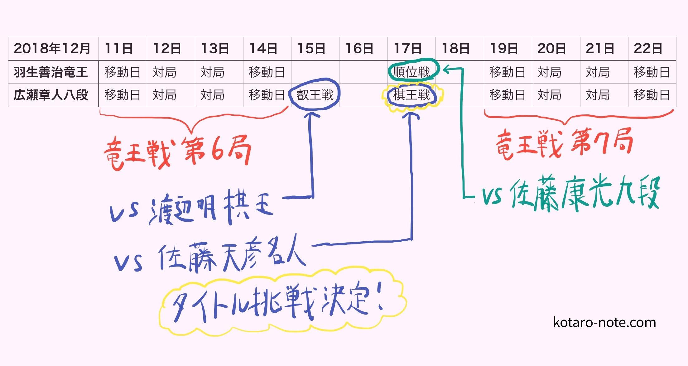羽生善治竜王と広瀬章人八段の対局日程