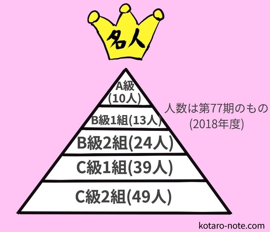 将棋の順位戦の仕組み