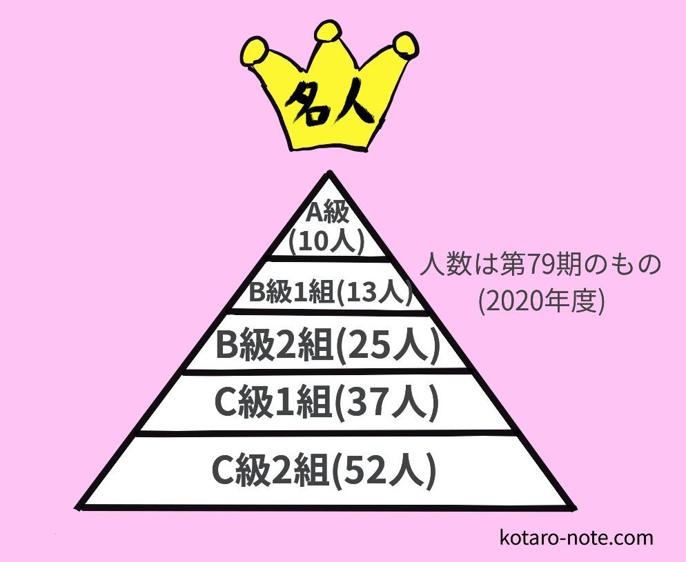 将棋の順位戦の各クラス人数