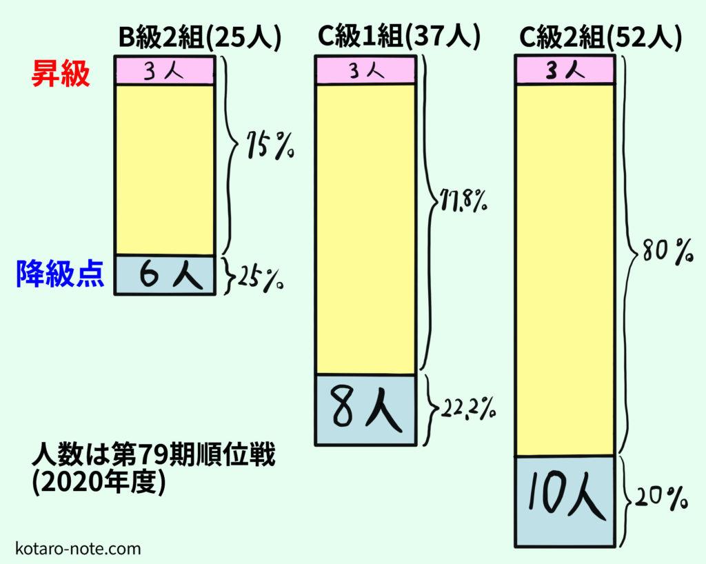 将棋の順位戦の降級点の仕組み