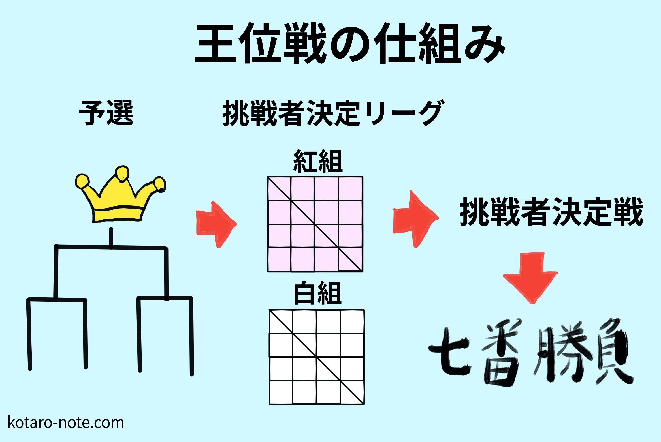 将棋の王位戦の仕組み