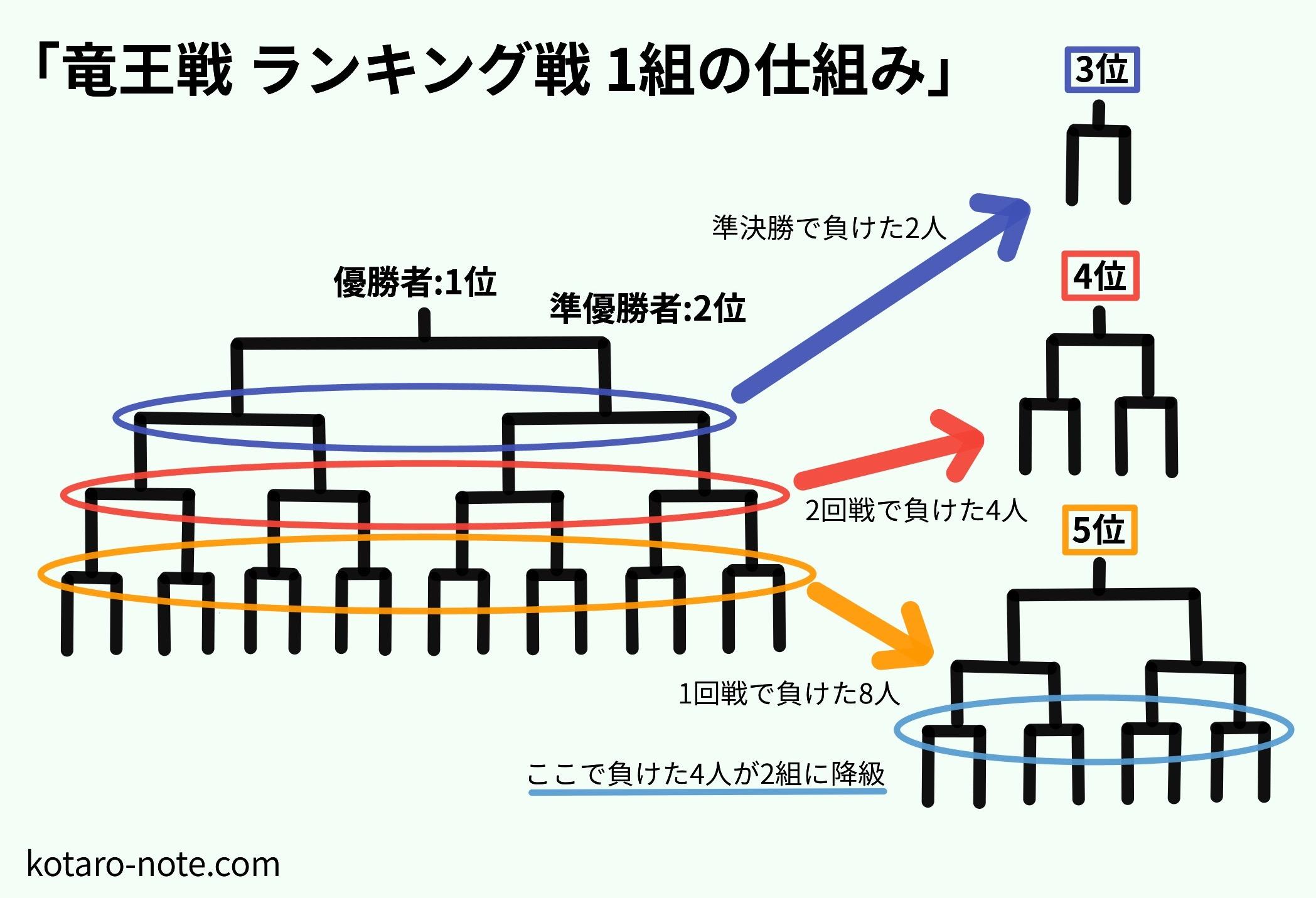 竜王戦ランキング戦1組の独特な仕組み~羽生善治九段も「被害者」に ...