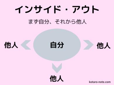 「7つの習慣」のインサイド・アウト
