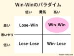 「7つの習慣」のWin-Winのパラダイム