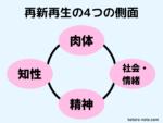 「7つの習慣」再新再生の4つの側面