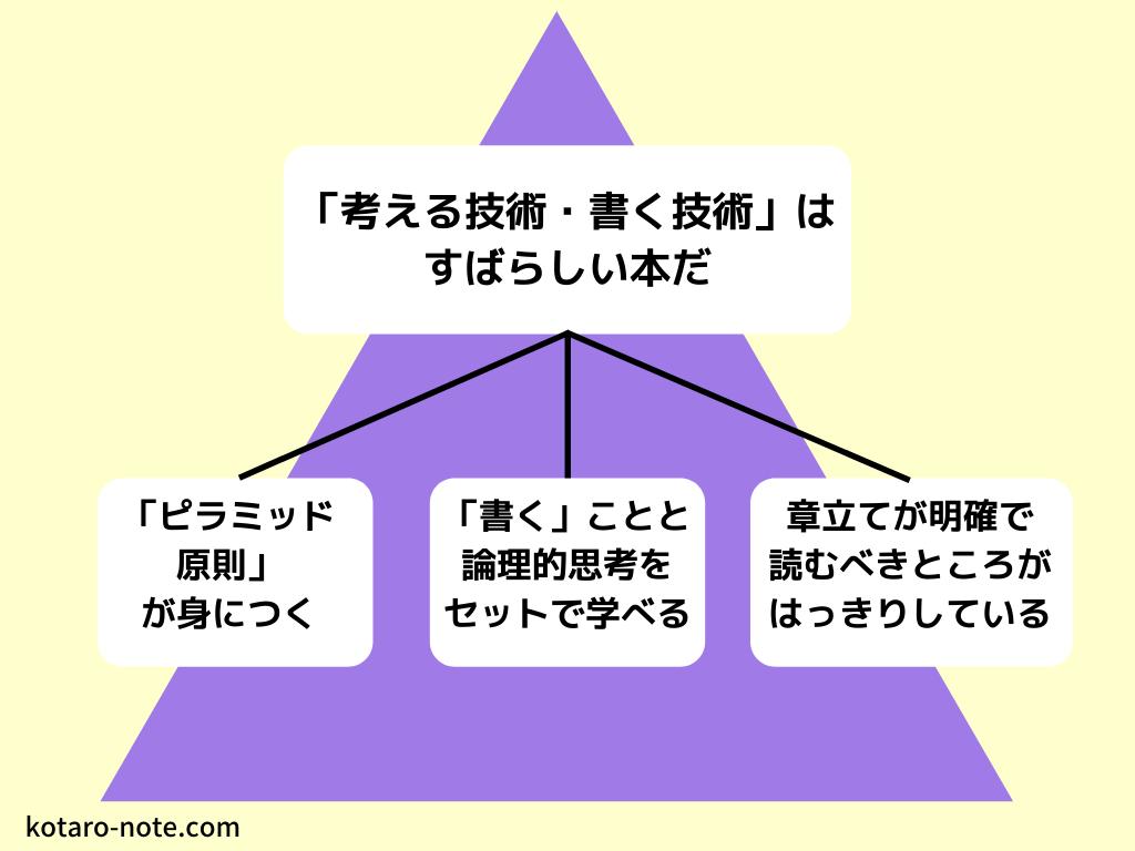 「考える技術・書く技術」のピラミッド構造