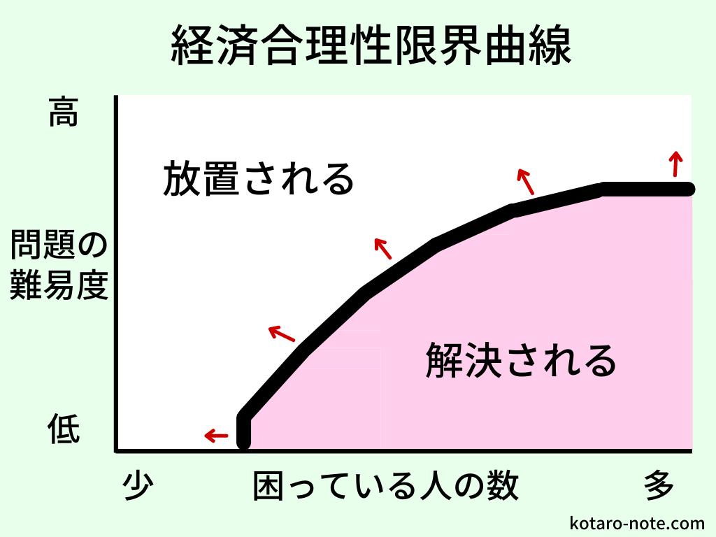 経済合理性限界曲線